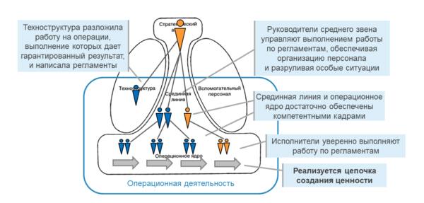 Модель Минцберга